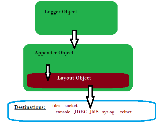Logback configuration for java: