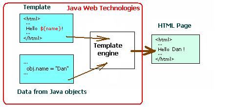 thymeleaf vs JSP : The differences between Thymeleaf and JSP (Java