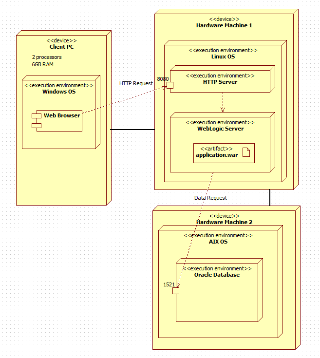 Uml deployment diagram explanation concepts deployment diagram in uml the big picture ccuart Image collections