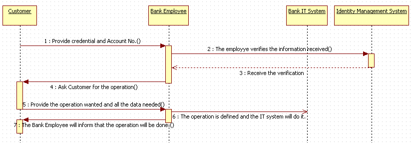 Uml Sequence Diagram Explanation Concepts. Sequence Diagram In Uml. Wiring. Data Warehouse Sequence Diagrams At Scoala.co