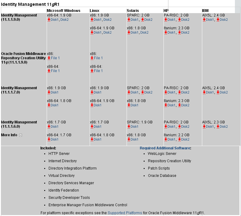 Oracle Identity Management architecture overview and products